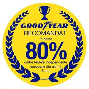 Goodyear Stamp 80% testwins