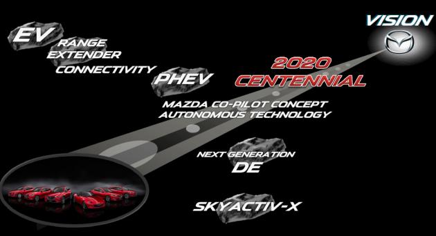 Mazda anunță o motorizare revoluționară – SKYACTIV-X