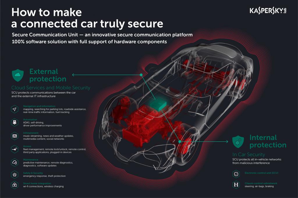 Soluție pentru a proteja mașinile la atacurile hackerilor